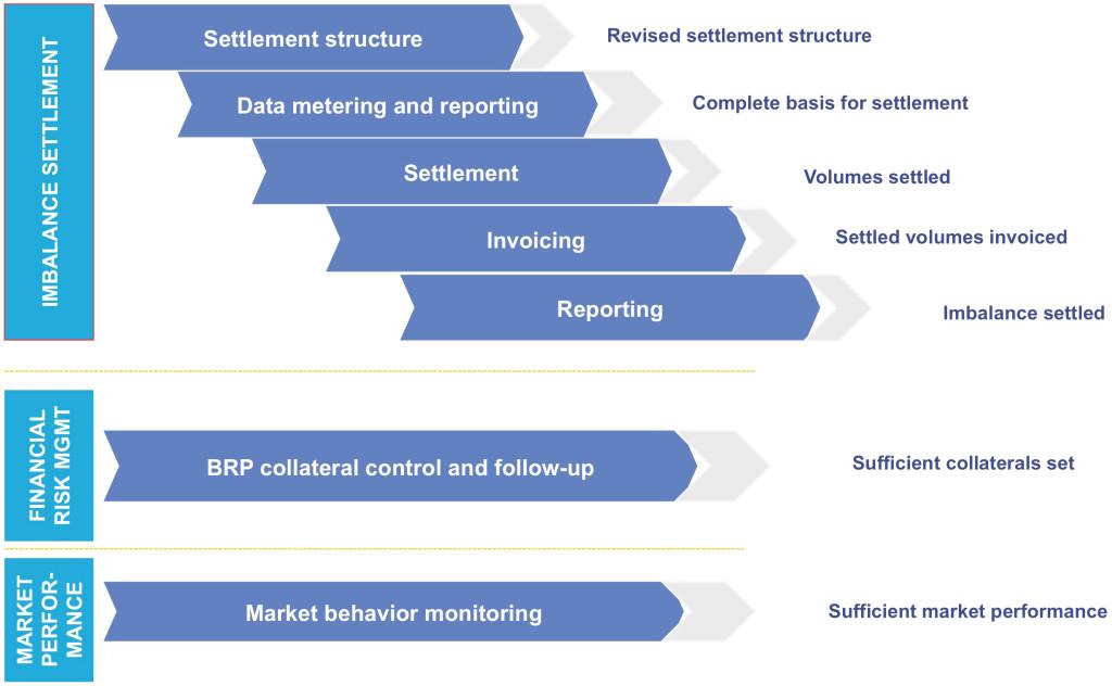 Diagram of the Imbalance Settlement Model functions. eSett Oy