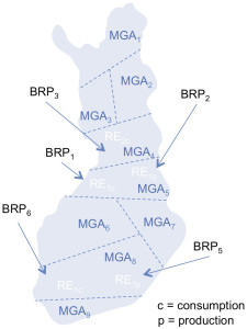 An illustrated model of one Retailer using different BRPs per MGA. eSett Oy