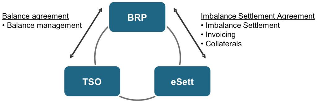 Diagram of BRP agreements. eSett Oy