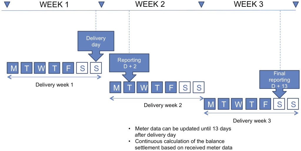 An illustrative picture of the settlement data reporting schedule for one delivery day is presented in Figure 13. eSett Oy