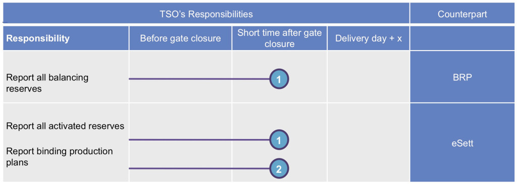 The tables depicts the TSO's responsibilities. The binding production plans are per BRP and RO. eSett Oy