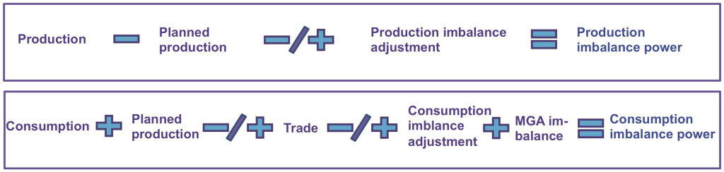 The diagram shows the calculations for the production and consumption imbalance volumes. eSett Oy