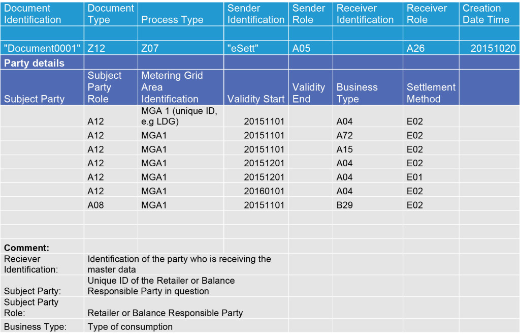 Structure report MGA example. The table shows an example of structure information regarding a DSO that will be provided via file. eSett Oy
