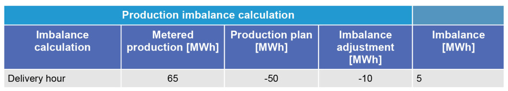 This tables shows the production imbalance calculation. eSett Oy