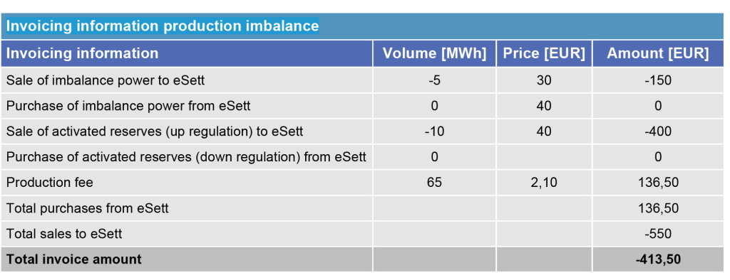 This table shows the invoicing information production balance. eSett Oy