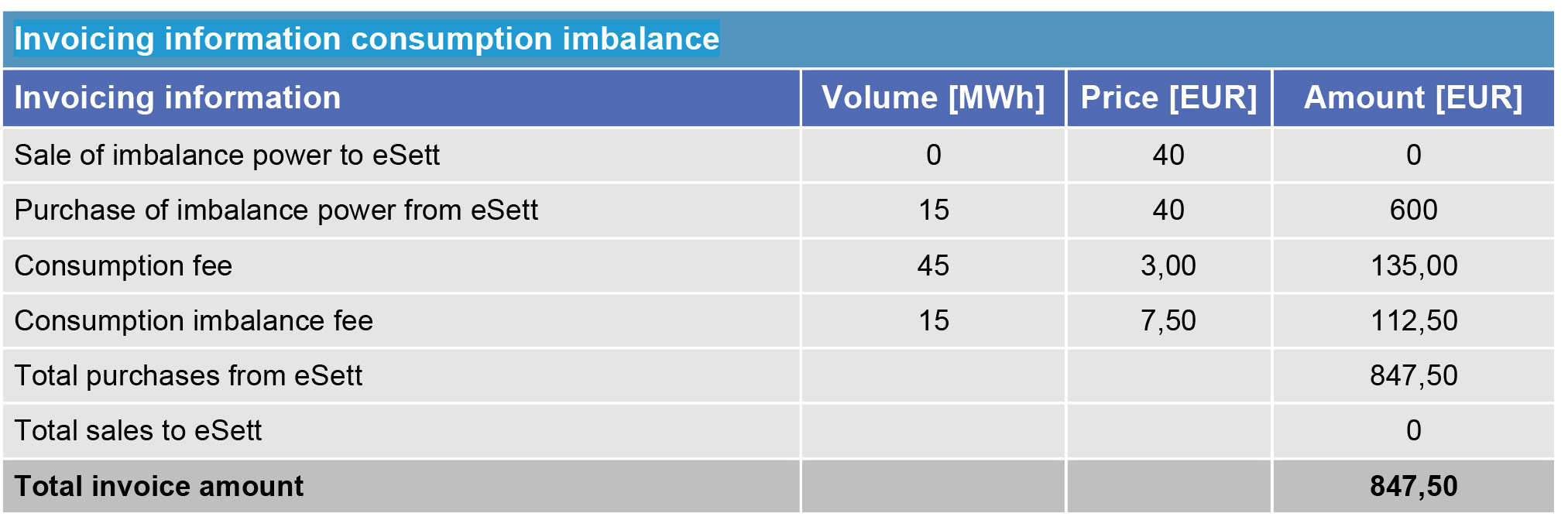 This table provides an example of BRP's consumption imbalance calculation. eSett Oy