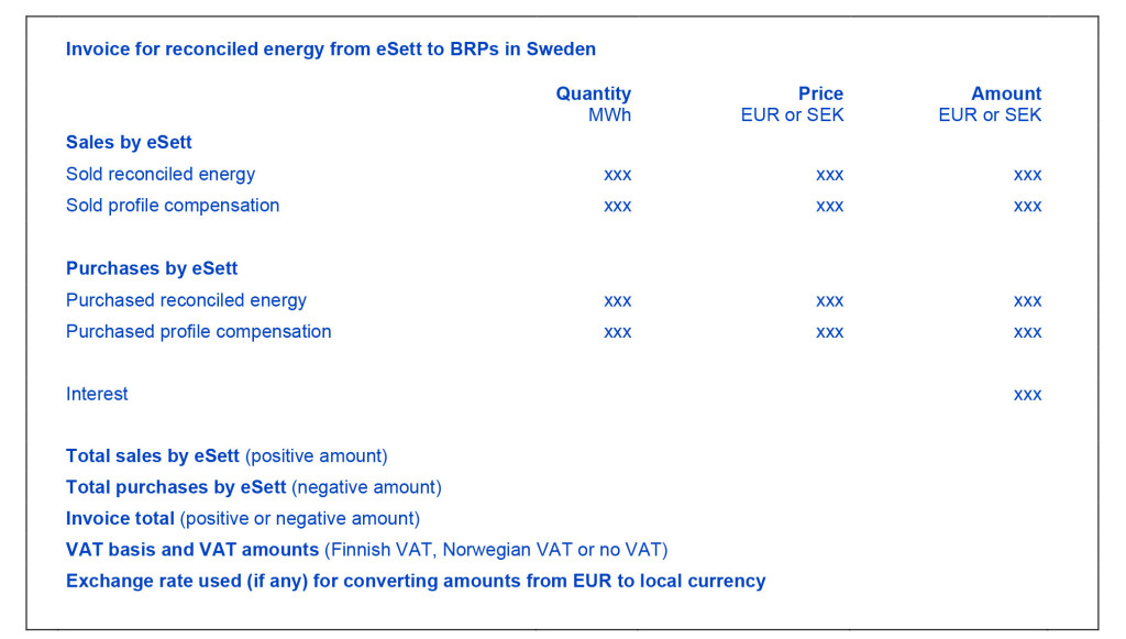This figure provides the illustrative contents of invoice for reconciled energy of BRPs in Sweden. eSett Oy