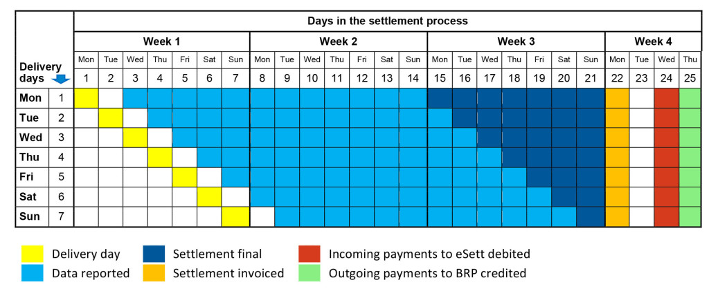 This figure provides the schedule for settlement, invoicing and payment. eSett Oy