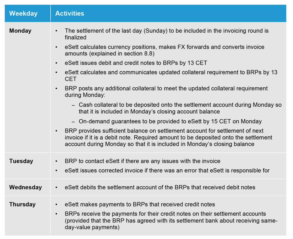 This table provides an overview of the weekly activities related to invoices, payments, collateral and currencies. eSett Oy
