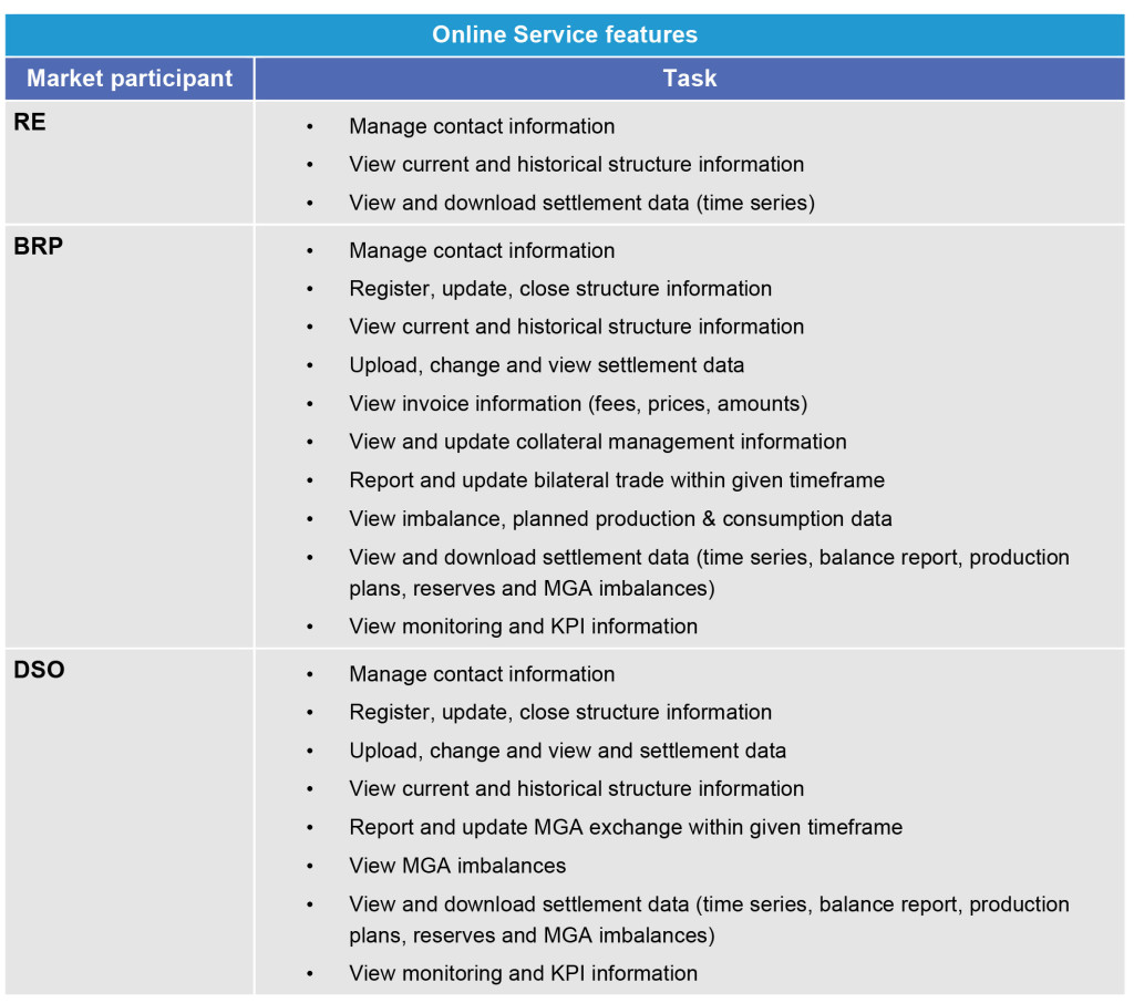 This table shows an overview of the Online Service features for market participants. eSett Oy