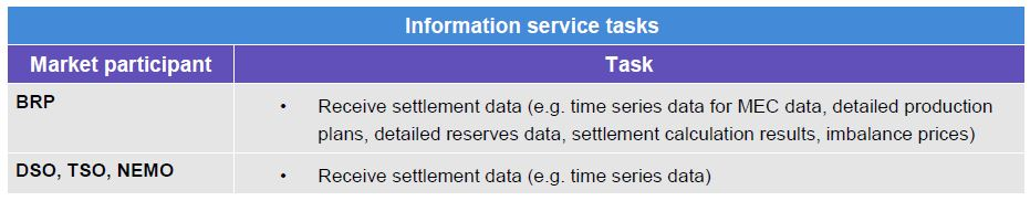 This table contains information that can be sent and received via the Information Service. It contains the available information service tasks per market participant. eSett Oy