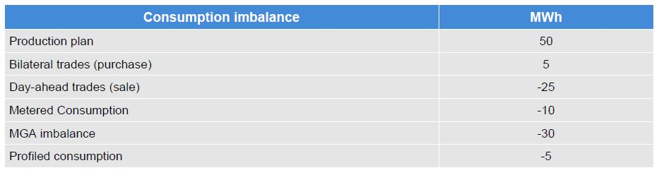 This tables shows an example of the BRP's consumption imbalance calculation. The example is made from the BRP´s perspective. It illustrates the consumption imbalance values.