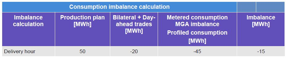 This tables shows an example of the BRP's consumption imbalance calculation. The example is made from the BRP´s perspective. It showcases the consumption balance imbalance calculation.