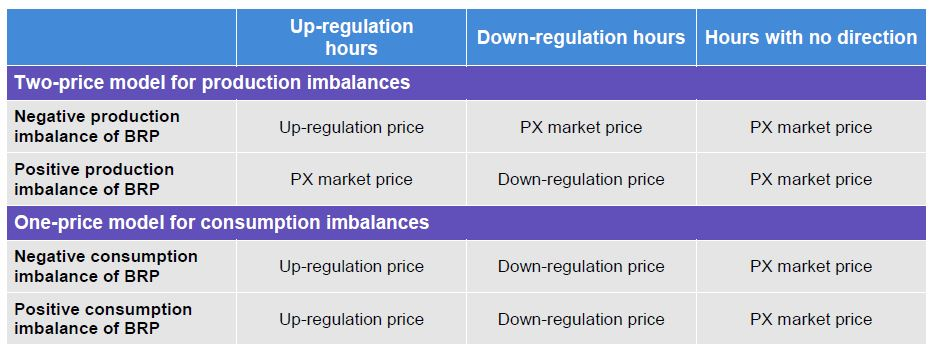The table shows a summary of the pricing model for production and consumption imbalances. eSett Oy