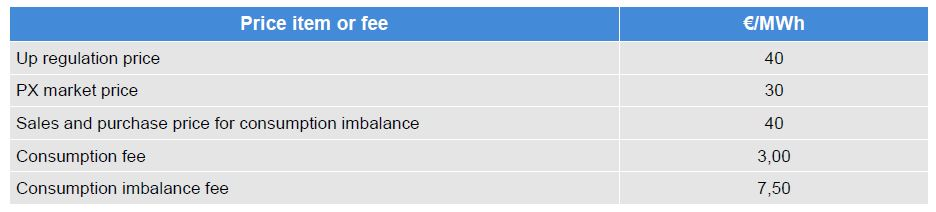 This tables provides the fees and prices used in the imbalance calculation, which can be found in the next table. The example is made from the BRP's perspective. eSett Oy