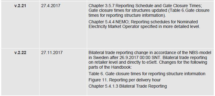This table shows the Change Log for the eSett Handbook. This table contains version history from version 2.21 to version 2.22. eSett Oy