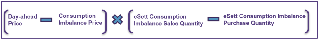 This figure shows the Consumption Imbalance Result formula. eSett Oy