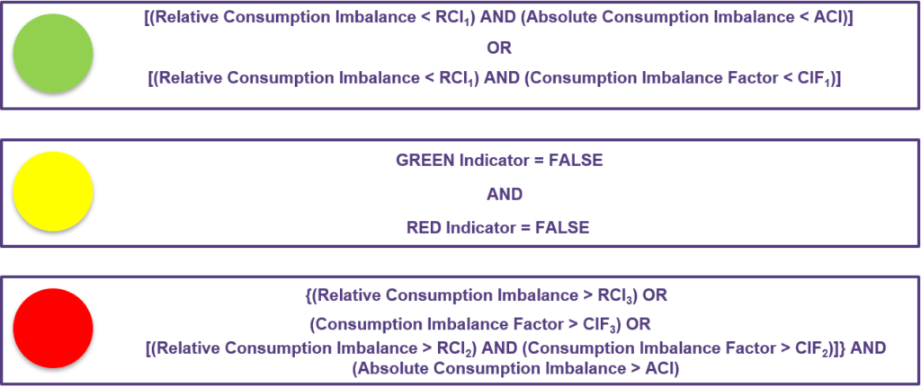 This figure displays the required conditions for the green, yellow and red indicators for BRP Imbalance KPI (Consumption) colours. eSett Oy