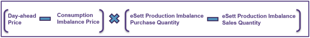 This figure shows the Production Imbalance Loss formula. eSett Oy
