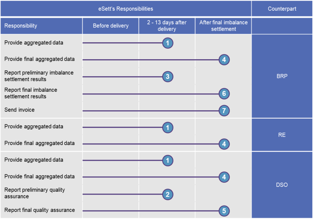 The tables shows the reporting schedule and responsibilities of eSett Oy.