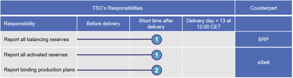 The tables shows the reporting schedule TSO. eSett Oy