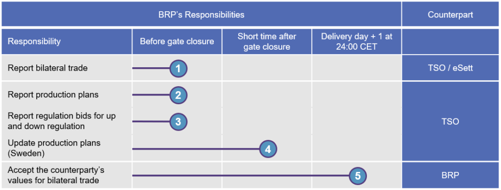 This tables depicts the BRP's responsibilities. eSett Oy