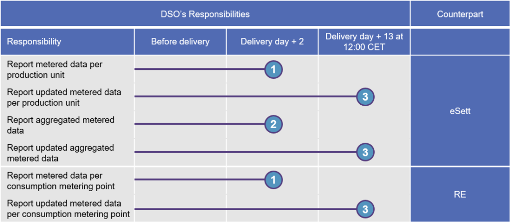 The tables shows the DSO's responsibilities. eSett Oy