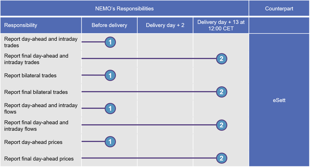 The tables shows the reporting schedule and NEMO's responsibilities. eSett Oy