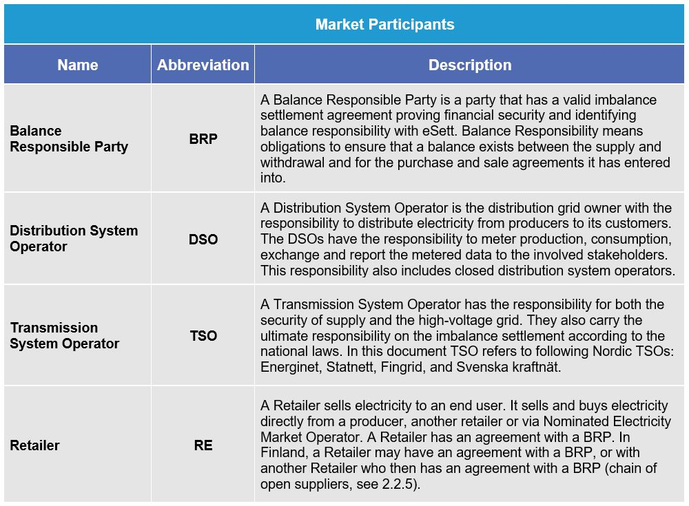 Table defining the Market Participants in the Nordic Imbalance Settlement Model. eSett Oy