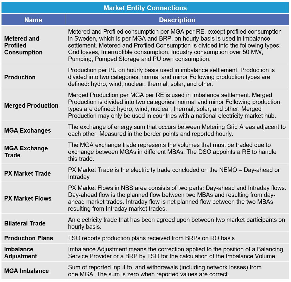 A table defining the Market Entity Connections in the Nordic Imbalance Settlement Model. eSett Oy
