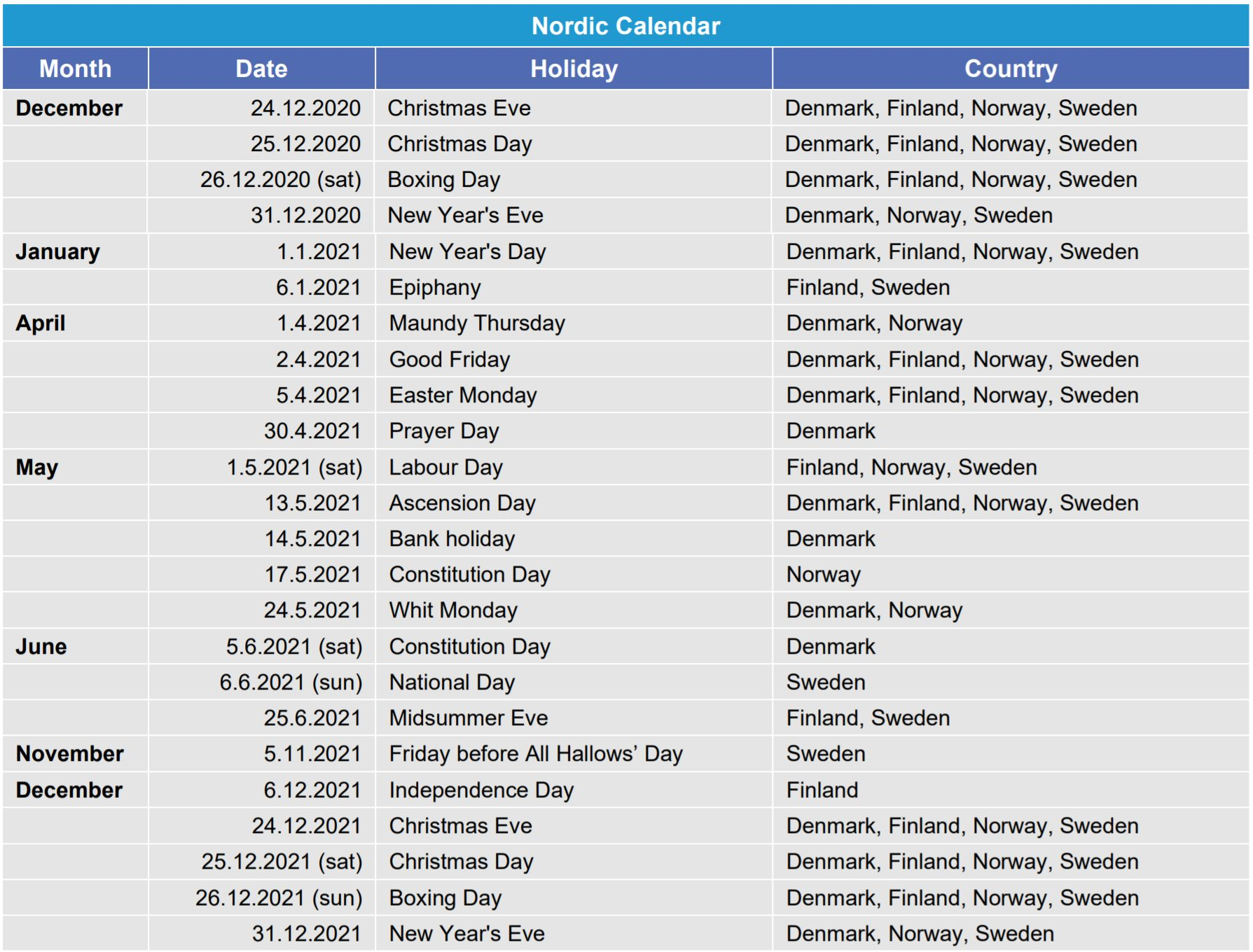 This table provides the Nordic Calendar. The list shows holidays in Finland, Sweden, Denmark and Norway. eSett does not perform imbalance settlement on weekends or midweek holidays, which are listed in the appendix Nordic Calendar. eSett Oy