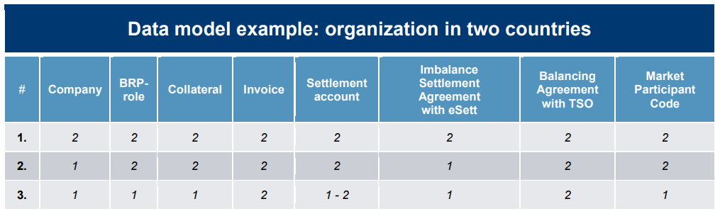 Company data model in NBS. The table shows a data model example for an organization in two countries. eSett Oy