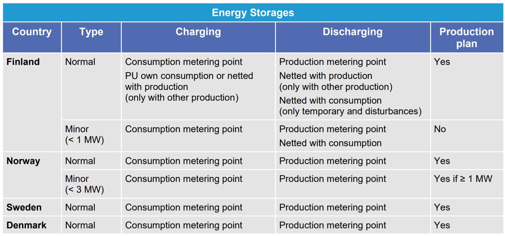 Handling of energy storages in different countries. This table compiles the cases for handling of energy storages in imbalance settlement per country and type.