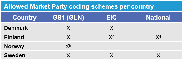 This table compiles the requirements for allowed coding schemes per type for each NBS country. eSett Oy