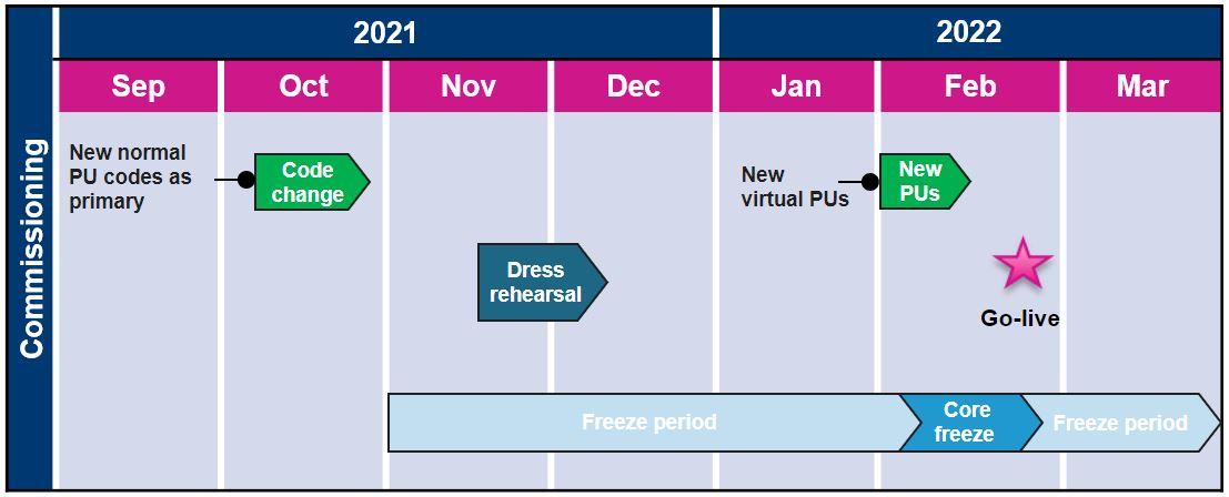 This figure shows the Finnish Datahub project timeline. eSett Oy